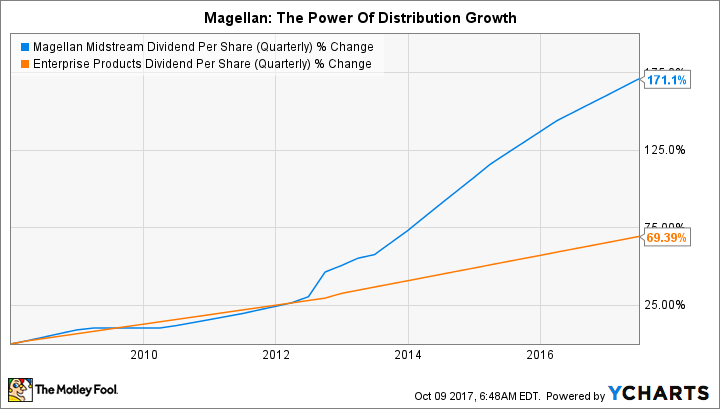 MMP Dividend Per Share (Quarterly) Chart