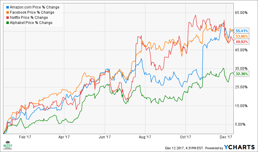 Why The FANG's Will Lead Stocks Higher In 2018 - Prediction 8