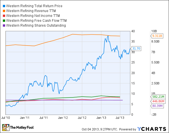 WNR Total Return Price Chart