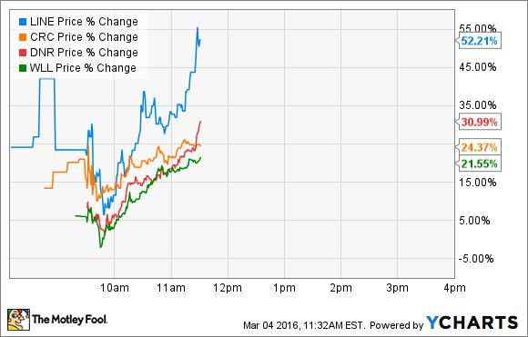 LINE Price Chart