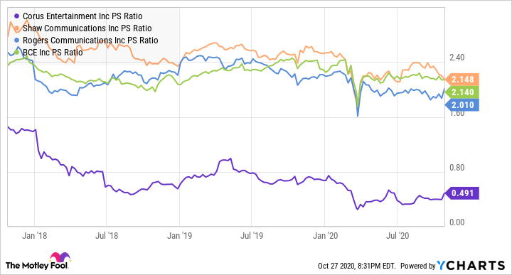 CJR.B PS Ratio Chart