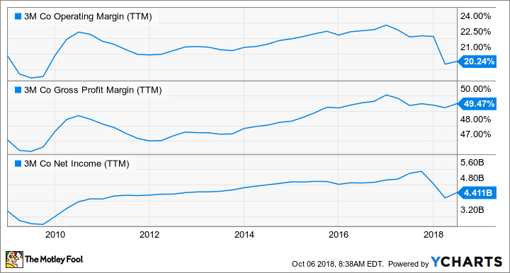 MMM Operating Margin (TTM) Chart