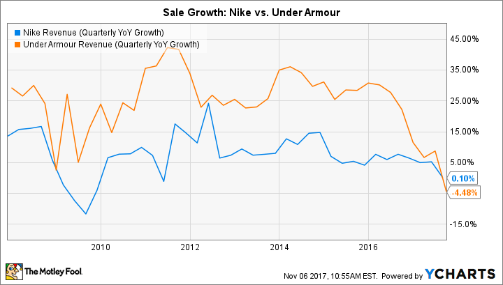 NKE Revenue (Quarterly YoY Growth) Chart