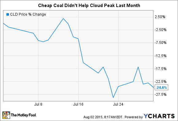 CLD Chart