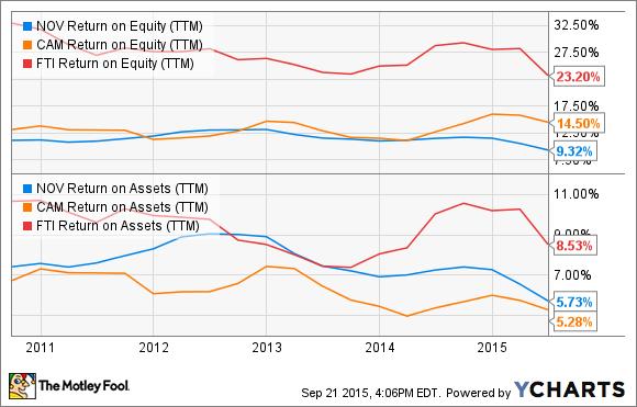 NOV Return on Equity (TTM) Chart