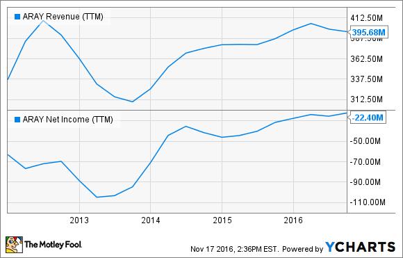 ARAY Revenue (TTM) Chart