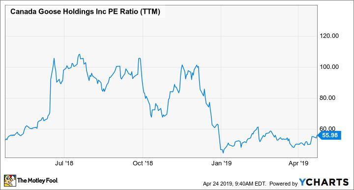 GOOS PE Ratio (TTM) Chart