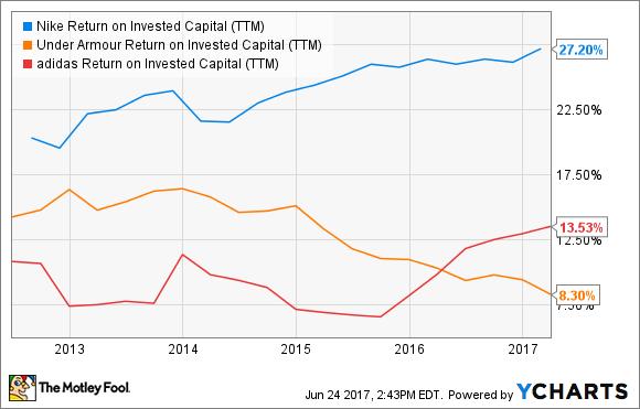 NKE Return on Invested Capital (TTM) Chart