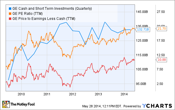GE Cash and Short Term Investments (Quarterly) Chart