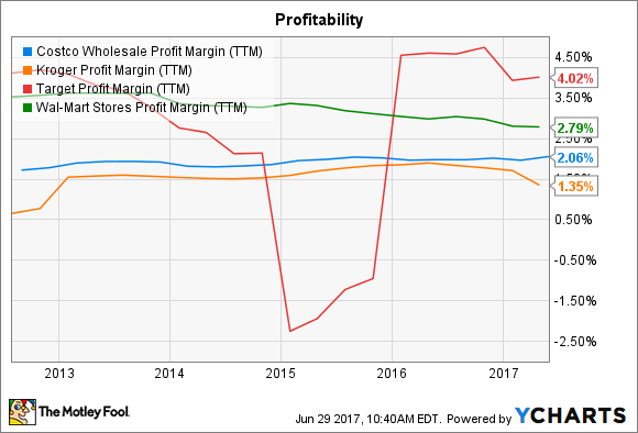 COST Profit Margin (TTM) Chart