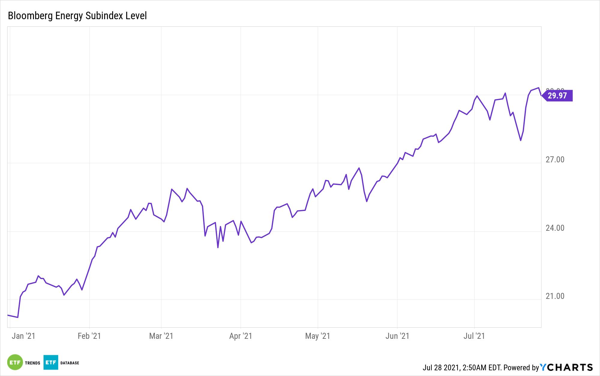^BNRGS Chart