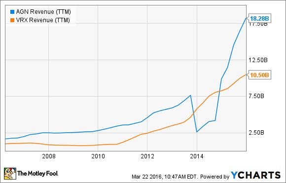 AGN Revenue (TTM) Chart