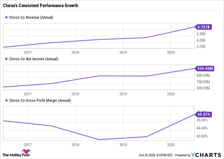 CLX Revenue (Annual) Chart