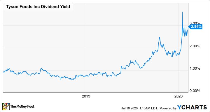 TSN Dividend Yield Chart
