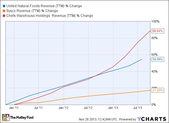 UNFI Revenue (TTM) Chart
