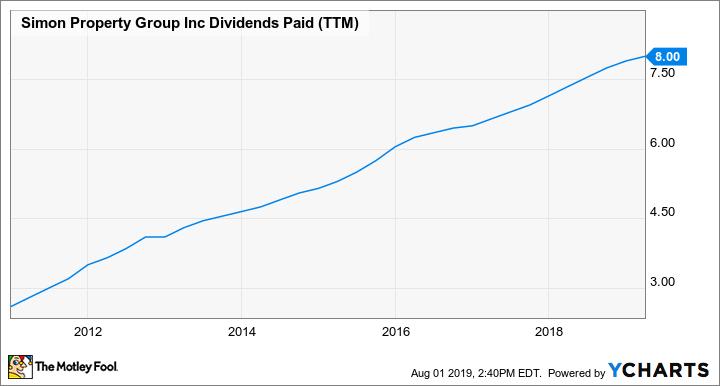 SPG Dividends Paid (TTM) Chart