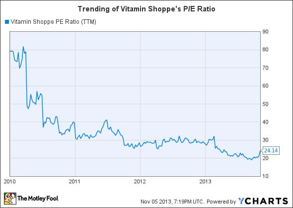 VSI PE Ratio (TTM) Chart