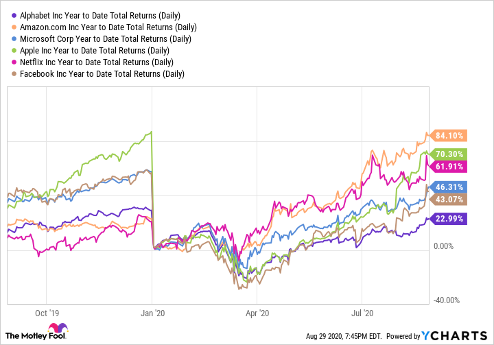 GOOG Year to Date Total Returns (Daily) Chart
