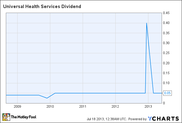 UHS Dividend Chart