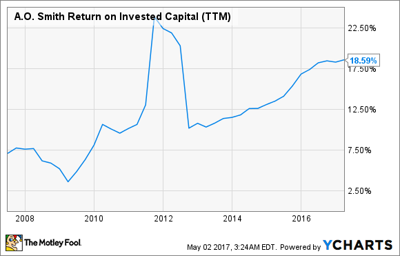 AOS Return on Invested Capital (TTM) Chart