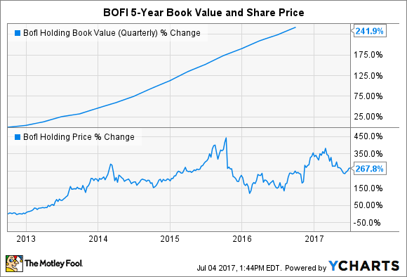 BOFI Book Value (Quarterly) Chart