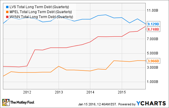 LVS Total Long Term Debt (Quarterly) Chart