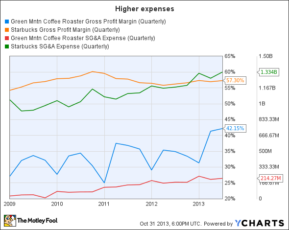 GMCR Gross Profit Margin (Quarterly) Chart