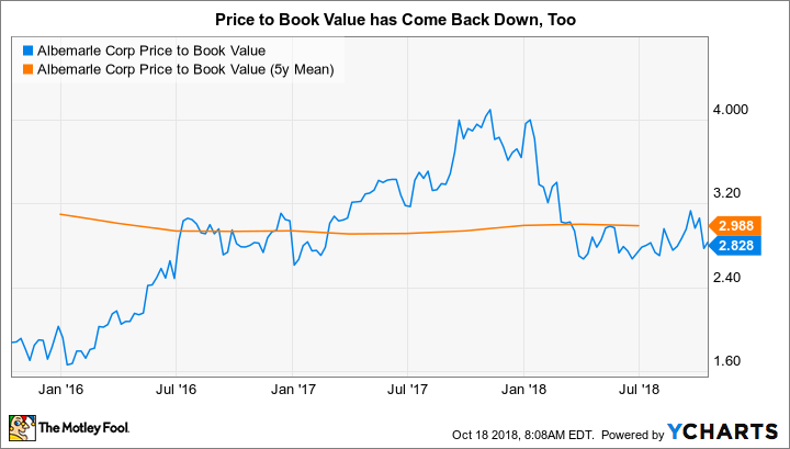 ALB Price to Book Value Chart