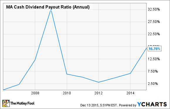 MA Cash Dividend Payout Ratio (Annual) Chart