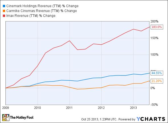 CNK Revenue (TTM) Chart