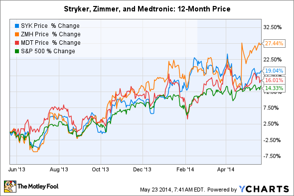 SYK Chart