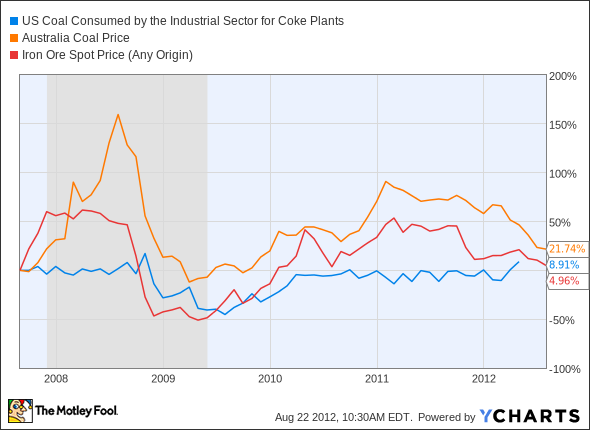 US Coal Consumed by the Industrial Sector for Coke Plants Chart