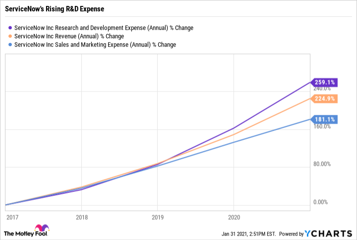 NOW Research and Development Expense (Annual) Chart