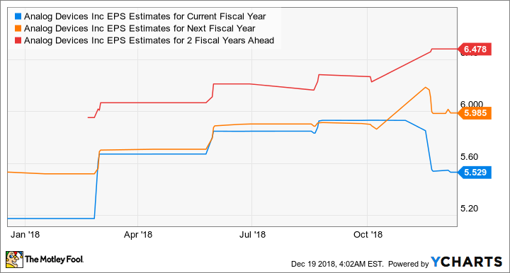 ADI EPS Estimates for Current Fiscal Year Chart