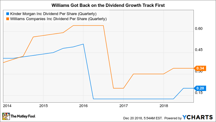 KMI Dividend Per Share (Quarterly) Chart