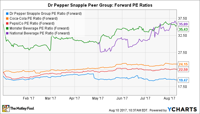 DPS PE Ratio (Forward) Chart