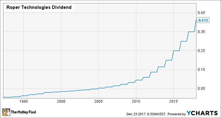 ROP Dividend Chart