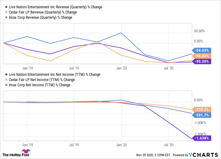 LYV Revenue (Quarterly) Chart
