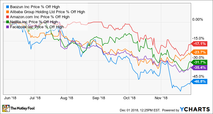 5 Top Stocks to Buy in December | The Motley Fool