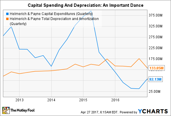 HP Capital Expenditures (Quarterly) Chart
