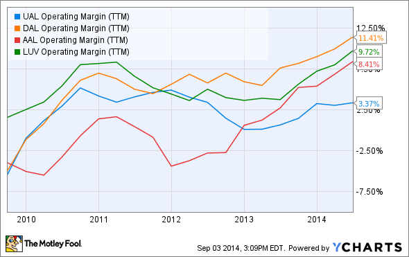 UAL Operating Margin (TTM) Chart