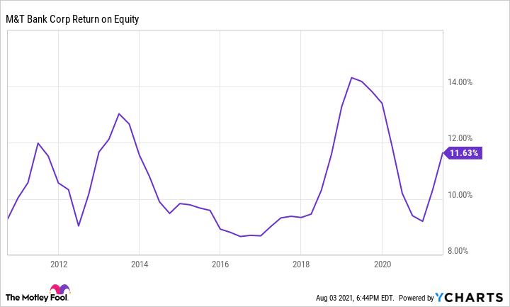 MTB Return on Equity Chart