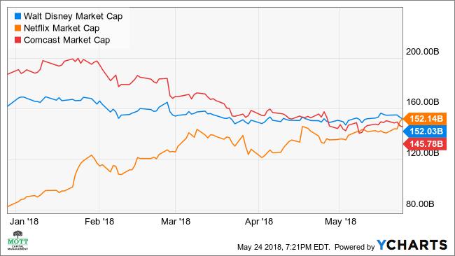 DIS Market Cap Chart