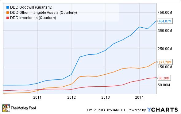 DDD Goodwill (Quarterly) Chart