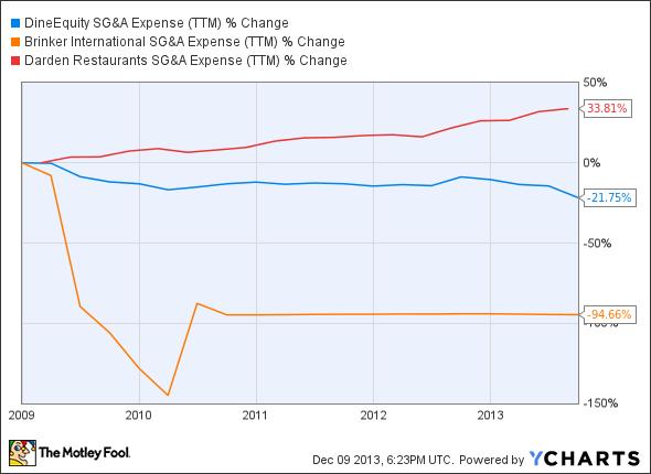 DIN SG&A Expense (TTM) Chart
