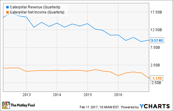 CAT Revenue (Quarterly) Chart