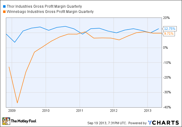 THO Gross Profit Margin Quarterly Chart