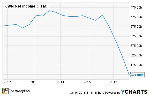 JWN Net Income (TTM) Chart