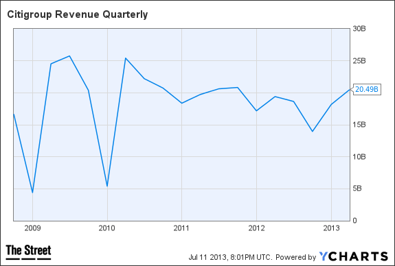 C Revenue Quarterly Chart