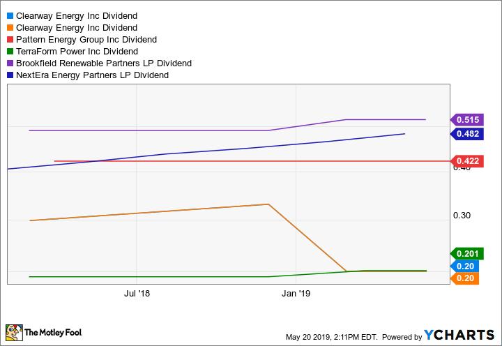 CWEN Dividend Chart